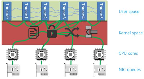 F-Stack   High Performance Network Framework Based On DPDK